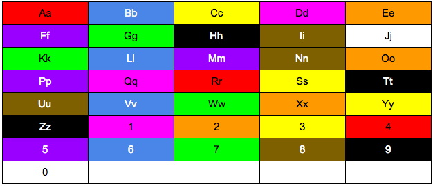 Color table for blocks