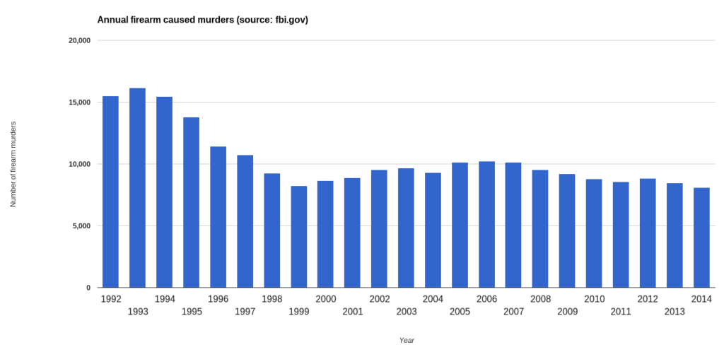 annual firearm caused murders