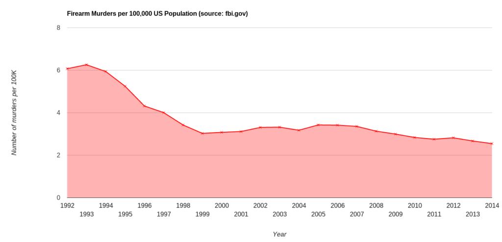firearm murders per 100k population